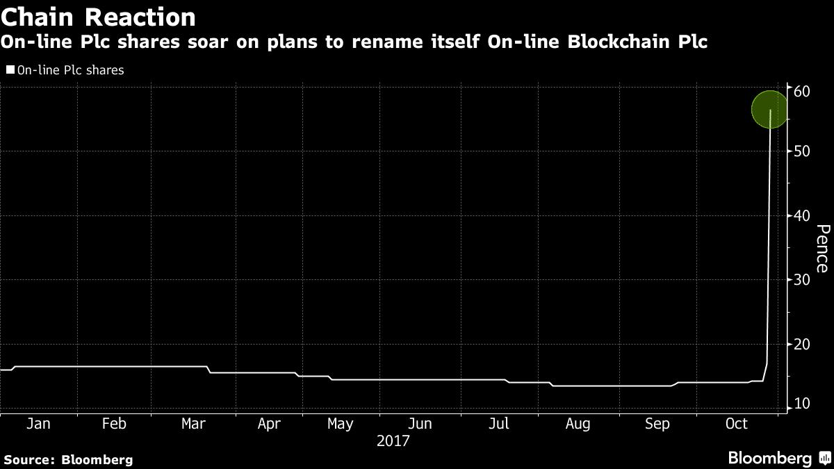 On-line Blockchain Plc