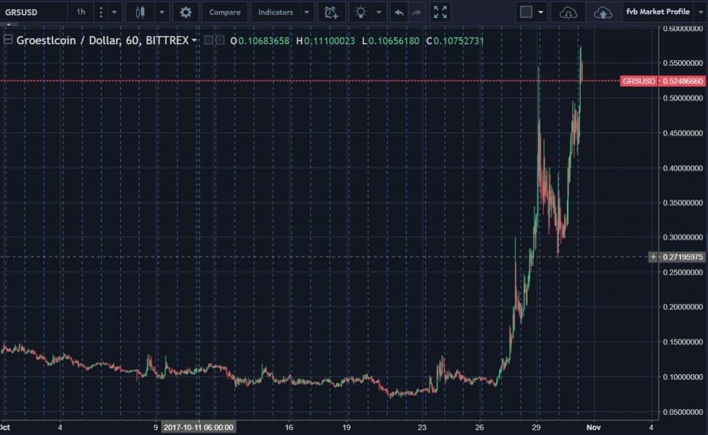 GRS USD 31 10